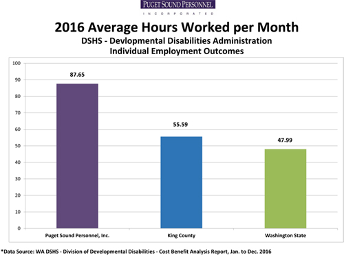 Average Hours Worked Per Month