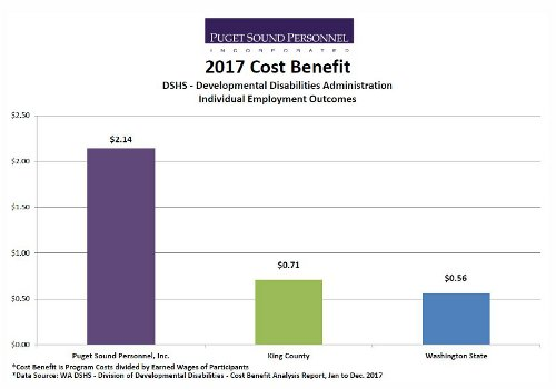 Cost Benefit of Program Costs Over Earned Wages